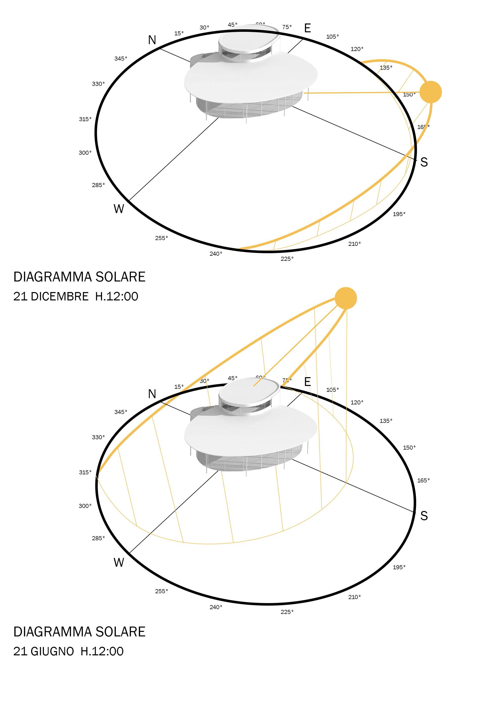 diagramma solare